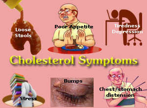 highcholesterol-symptoms